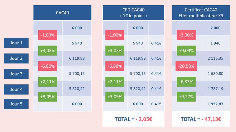 Le trade avec le CFD CAC40 a fait perdre moins d'argent à Alex que le certificat à effet multiplicateur
