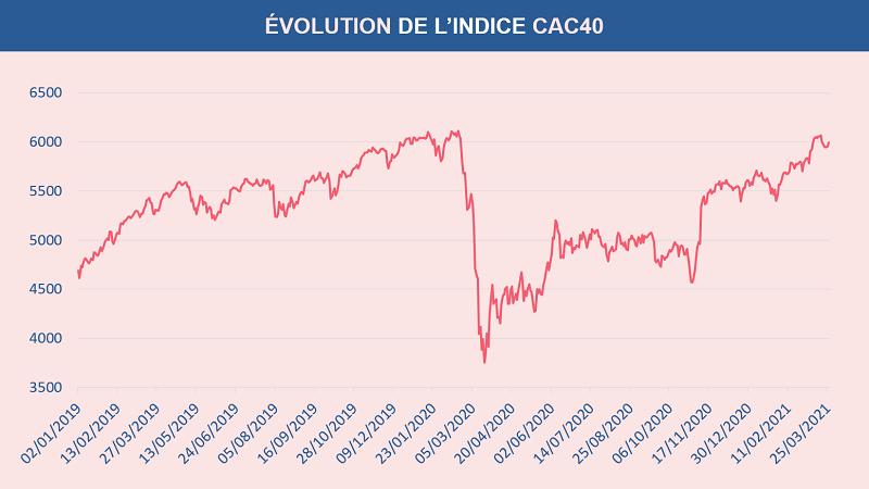 L'évolution du CAC40 depuis l'année 2019