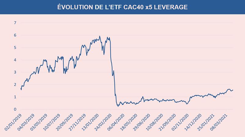 L'évolution du certificat CAC40 x5 Leverage depuis l'année 2019