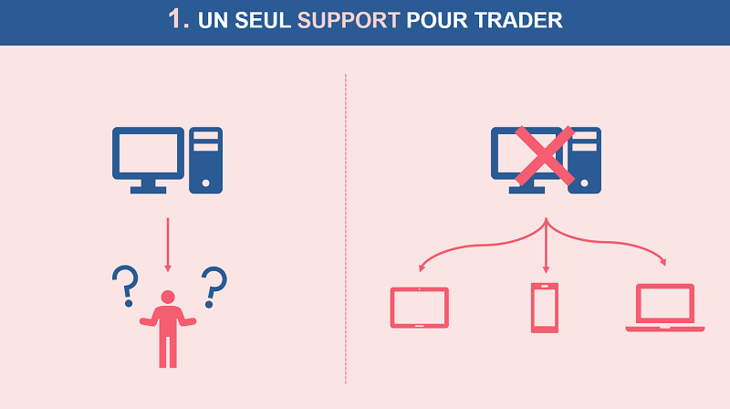 Un seul support pour trader