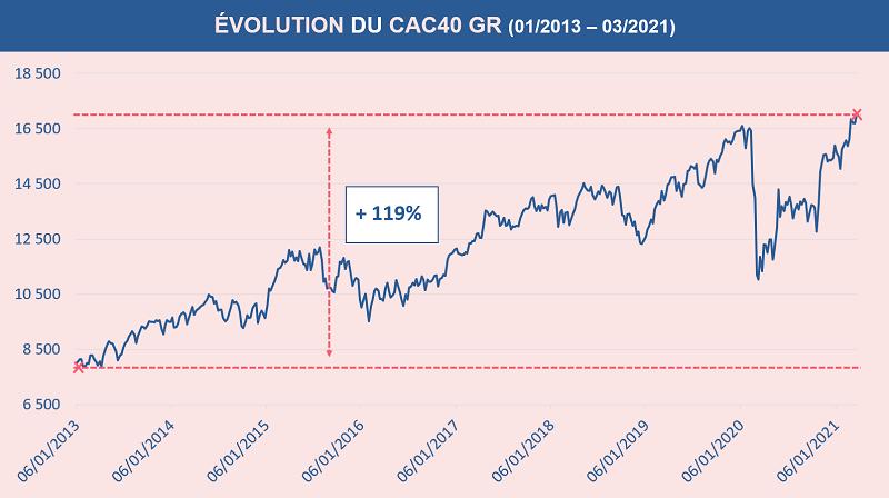 Depuis 2013 le CAC40 GR a plus que doublé de valeur