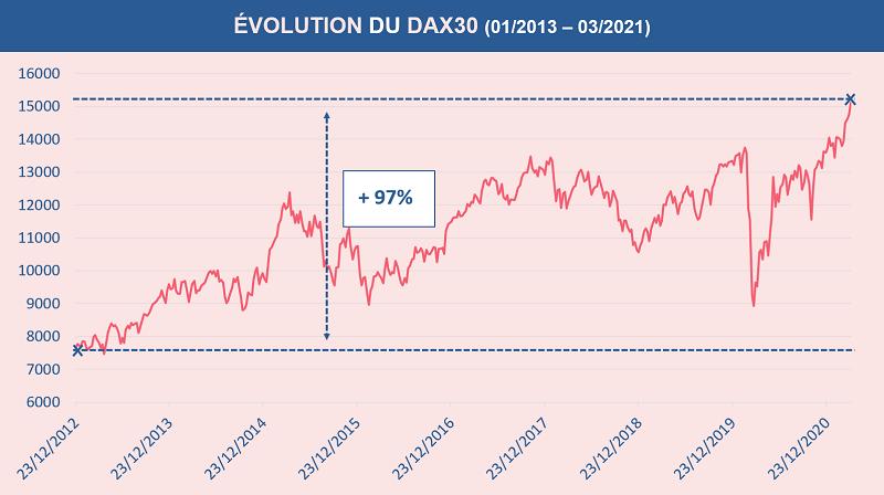 Depuis 2013 le Dax a presque doublé de valeur