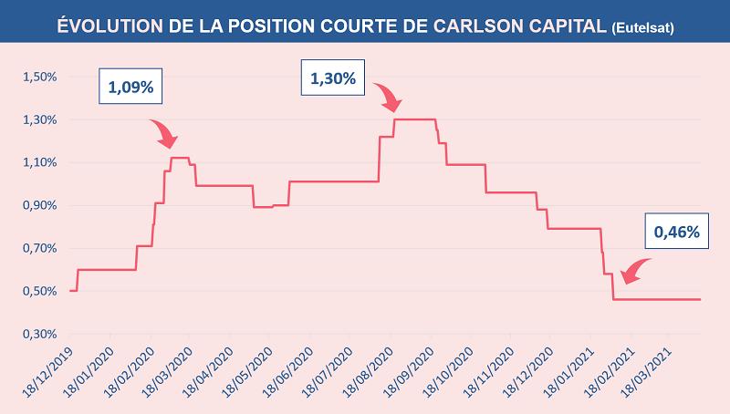 Évolution de la position courte nette de Carlson Capital sur l'action Eutelsat décembre 2019 et avril 2021
