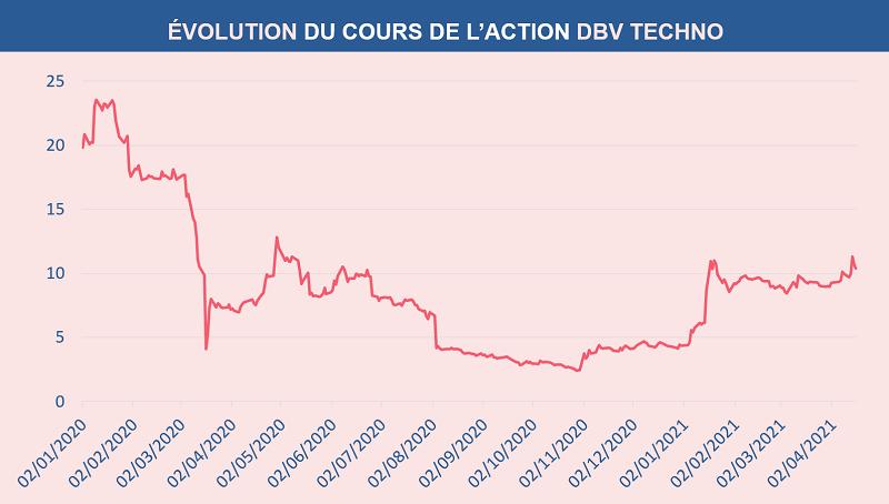 Évolution du cours de l'action DBV TECHNO depuis le 1er janvier 2020