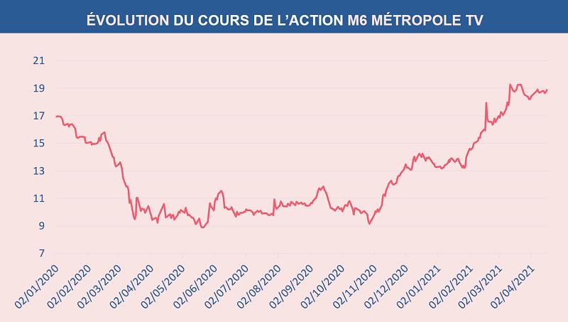 Évolution du cours de l'action M6 METROPOLE TV depuis le 1er janvier 2020