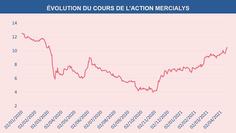 Évolution du cours de l'action MERCIALYS depuis le 1er janvier 2020