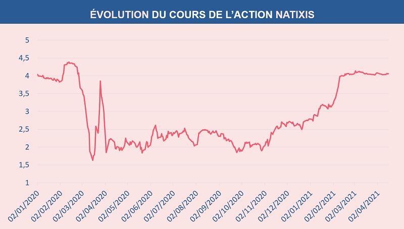 Évolution du cours de l'action NATIXIS depuis le 1er janvier 2020