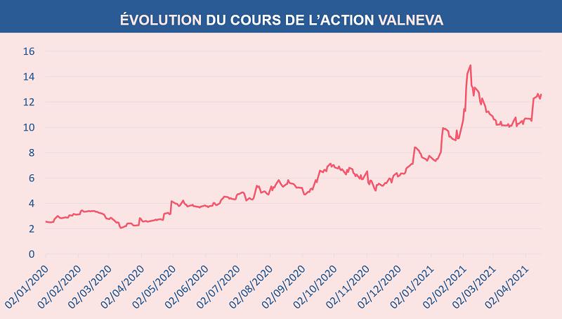 Évolution du cours de l'action VALNEVA depuis le 1er janvier 2020