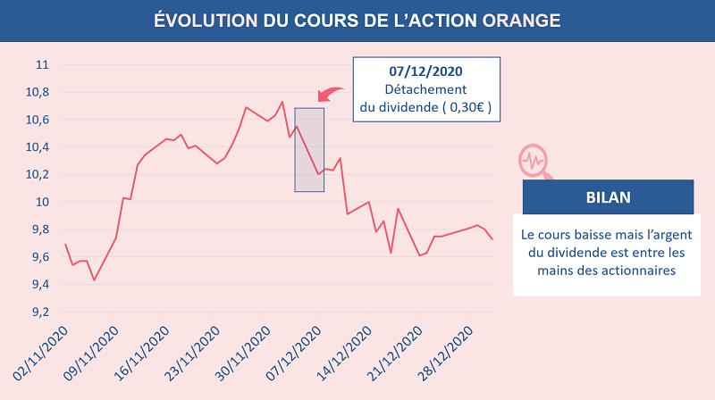 Exemple de la baisse du cours de l'action Orange au moment du détachement du dividende