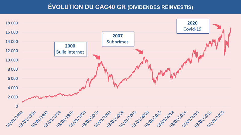 Historique de l'évolution du CAC40 GR ( dividendes réinvestis ) depuis 1988 à nos jours