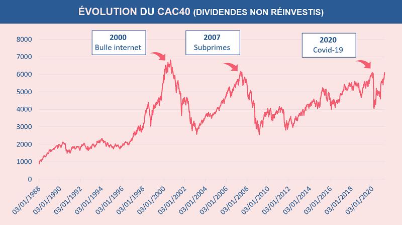 Historique de l'évolution du CAC40 depuis 1988 à nos jours