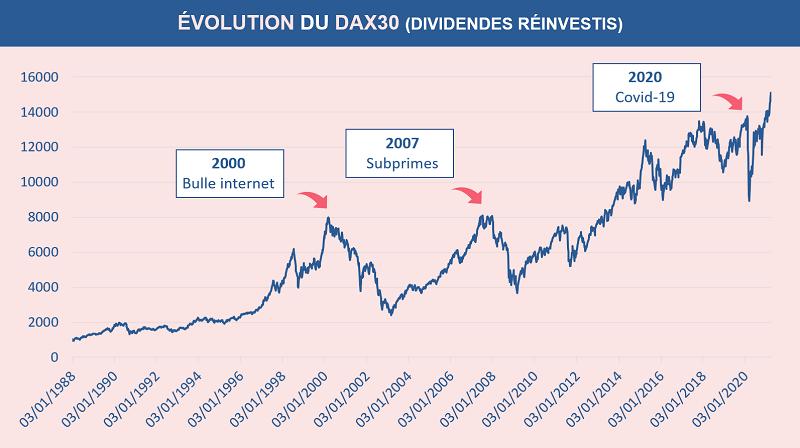Historique de l'évolution du Dax30 depuis 1988 à nos jours