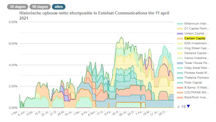 Toutes les position courtes nettes sur l'action Eutelsat depuis 2015