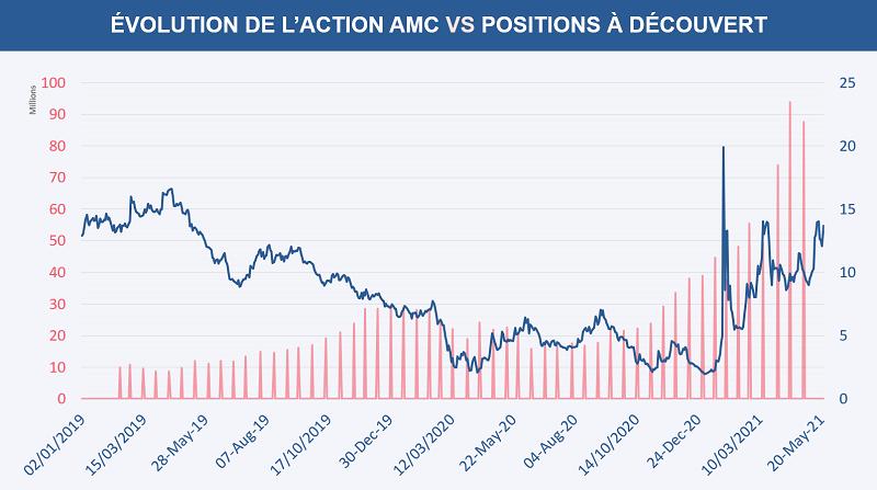 Comparatif du volume de positions vendeuses sur AMC par rapport au cours de l'action