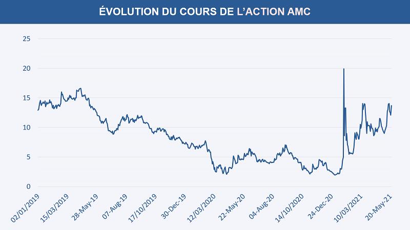 Évolution du cours de l'action AMC Entertainment