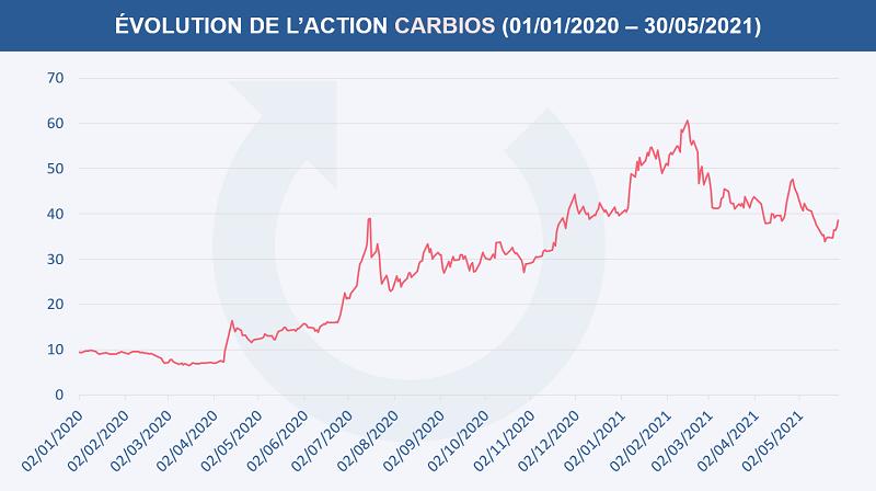 Évolution du cours de l'action Carbios depuis le 1er janvier 2020