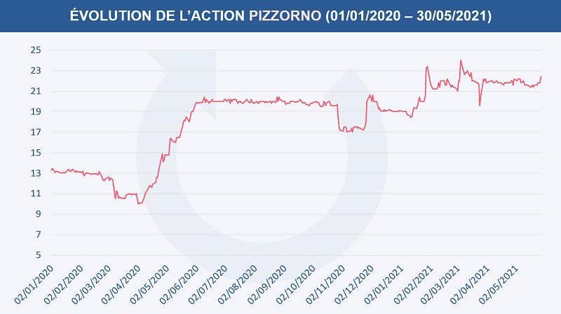 Évolution du cours de l'action Pizzorno depuis le 1er janvier 2020