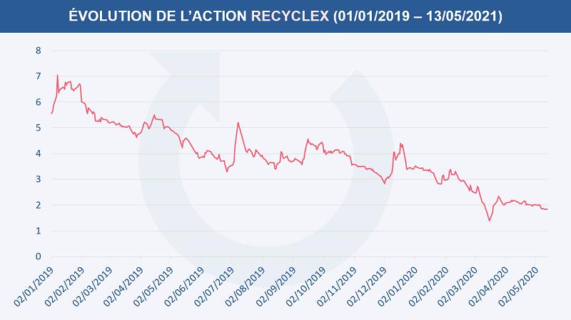 Évolution du cours de l'action Recyclex depuis le 1er janvier 2019