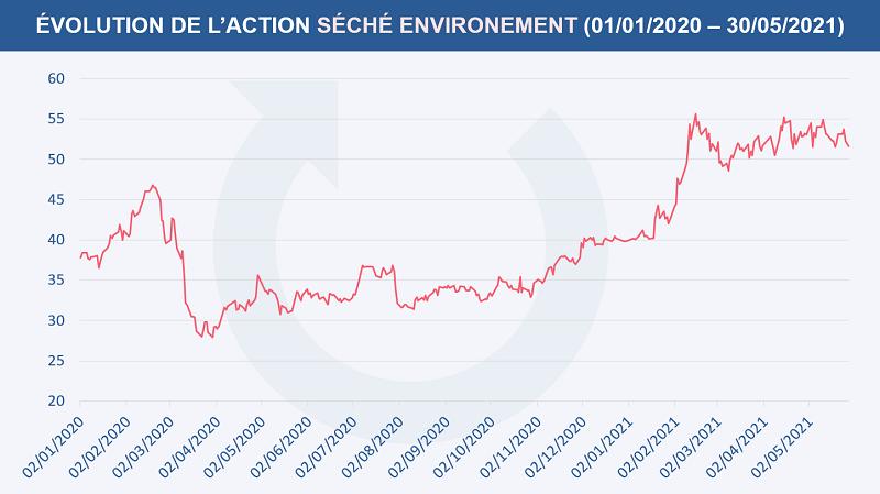 Évolution du cours de l'action Séché environnement depuis le 1er janvier 2020