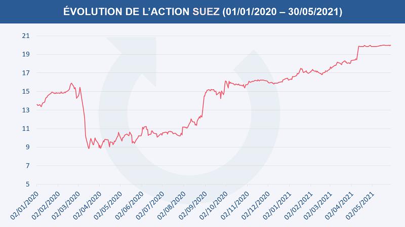 Évolution du cours de l'action Suez depuis le 1er janvier 2020