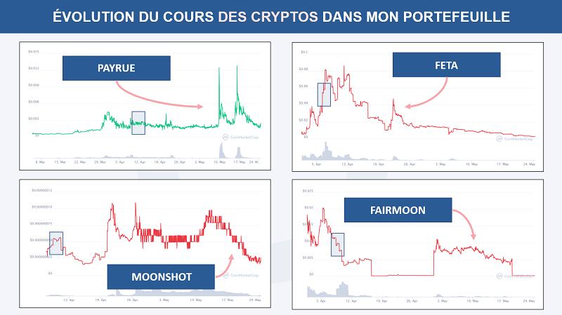 Évolution du cours des crypto monnaies dans mon portefeuille