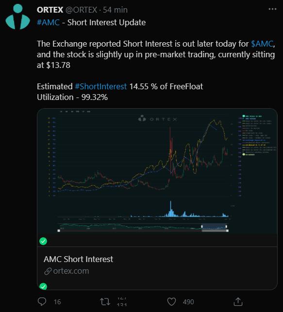 Le Tweet d'ORTEX concernant le pourcentage de positions vendeuses sur le titre au 25.05.2021
