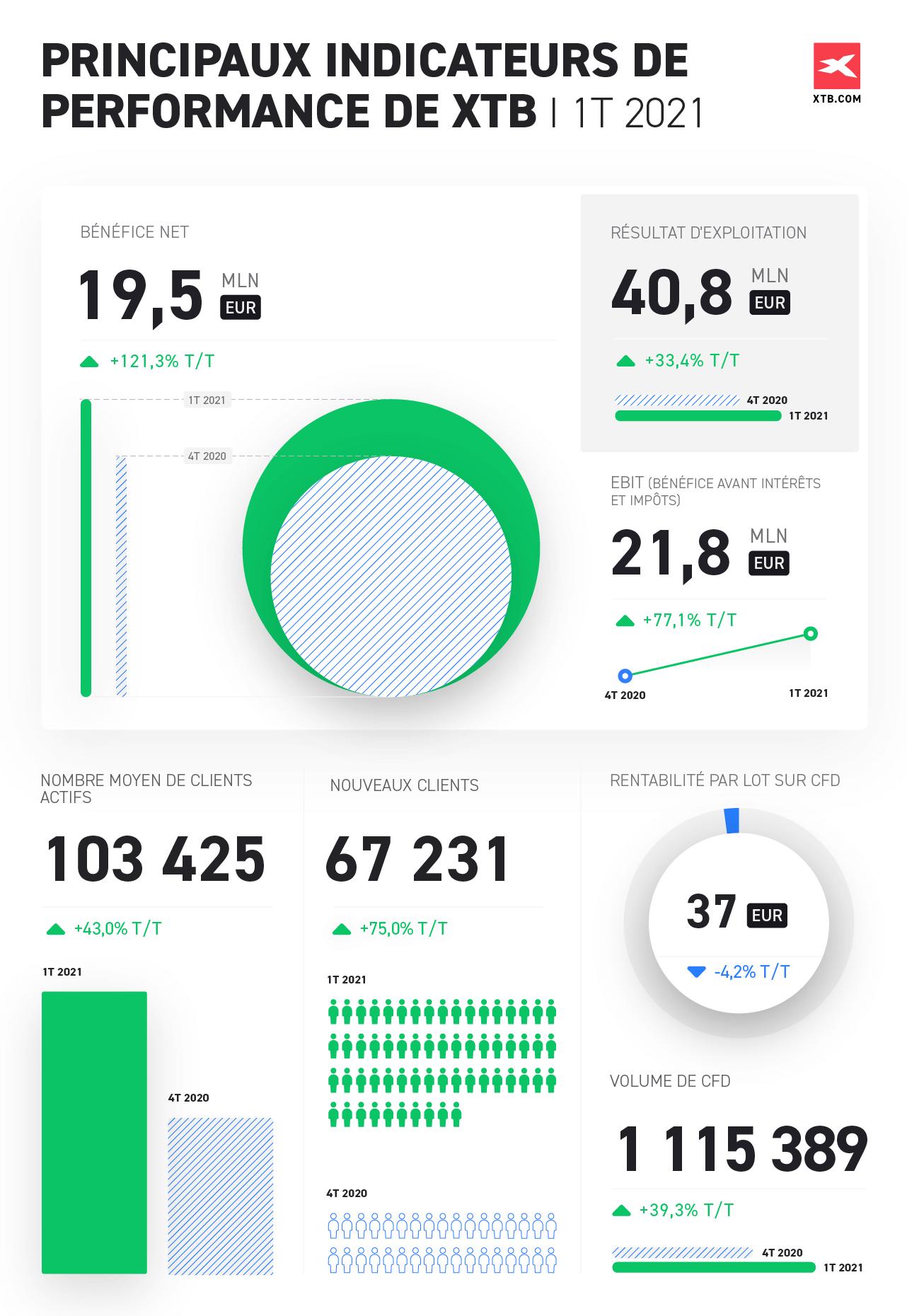 Les indicateurs de performances