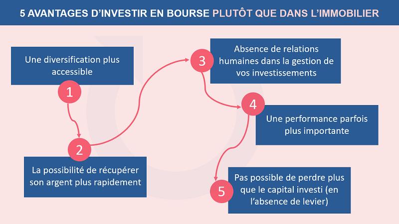 5 raisons de préférer l'investissement en bourse plutôt que l'immobilier
