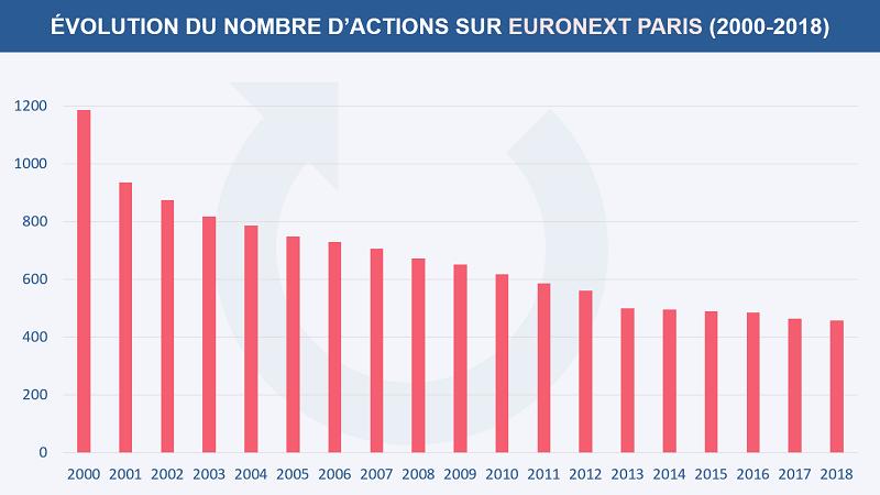 Évolution du nombre d'actions sur Euronext Paris de 2000 à 2018