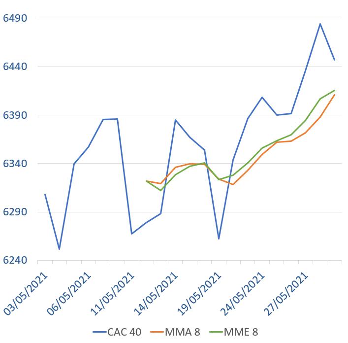 Graphique du cours de l'indice CAC 40 avec les moyennes mobiles arithmétiques et exponentielles