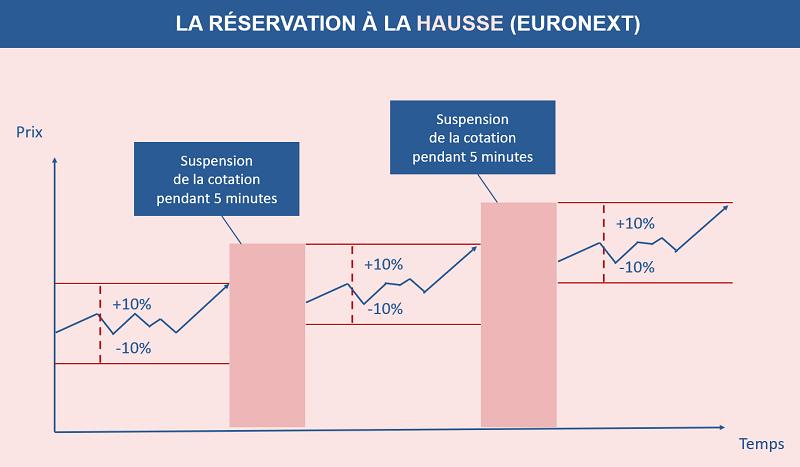 Le fonctionnement de la réservation à la hausse en bourse
