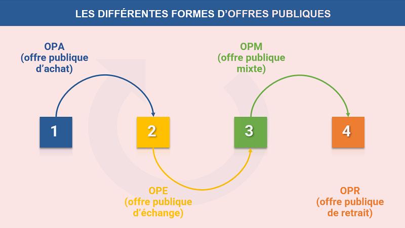 Les différentes formes d'offres publiques en bourse