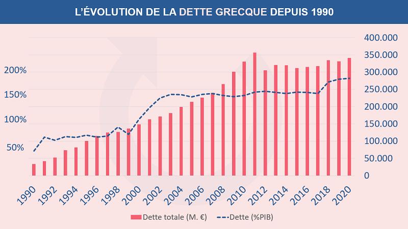 L'évolution de la dette Grecque depuis 1990