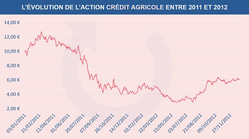 L'évolution du cours de l'action Crédit Agricole entre 2011 et 2012