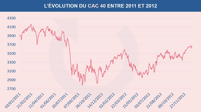 L'évolution du cours de l'indice CAC 40 entre 2011 et 2012