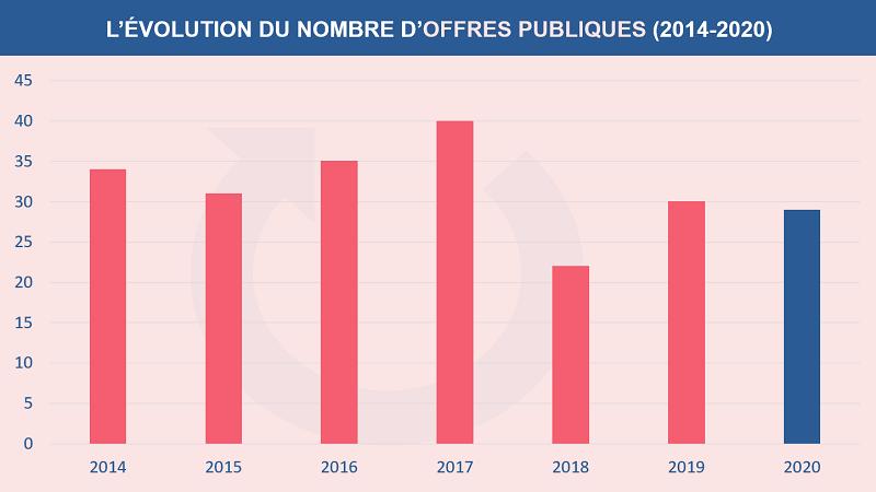 L'évolution du nombre d'offres publiques sur Euronext paris de 2014 à 2020