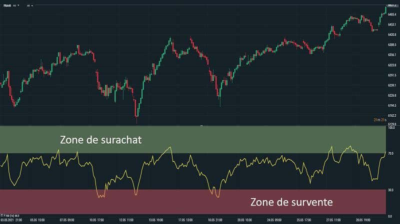 Représentation de l'indicateur RSI sur un graphique boursier