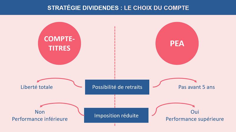 Stratégie dividendes : le choix du compte