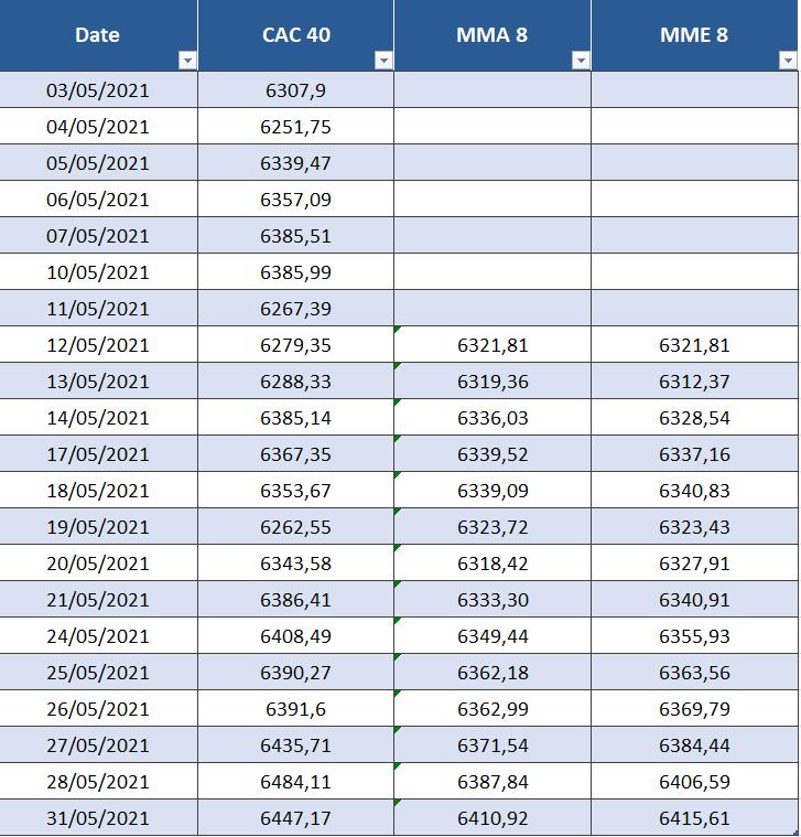 Tableau Excel qui montre le calcul de deux moyennes mobiles sur le CAC 40