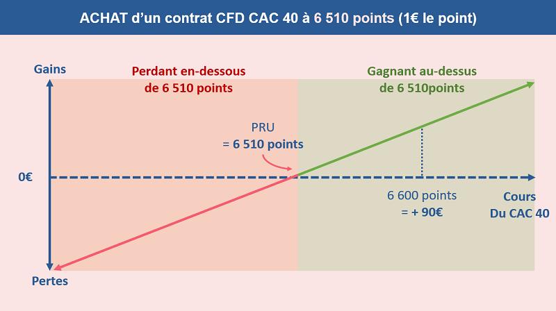 Achat d'un contrat CFD CAC 40 à 6 510 points