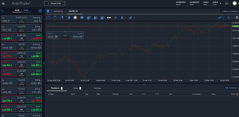 Aperçu de la plateforme de trading ActivTrader
