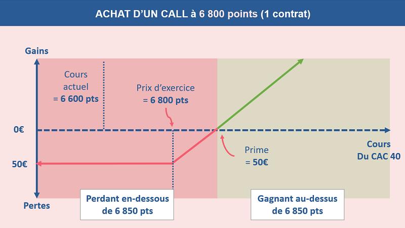 Exemple du fonctionnement d'un trade sur un achat d'une option call