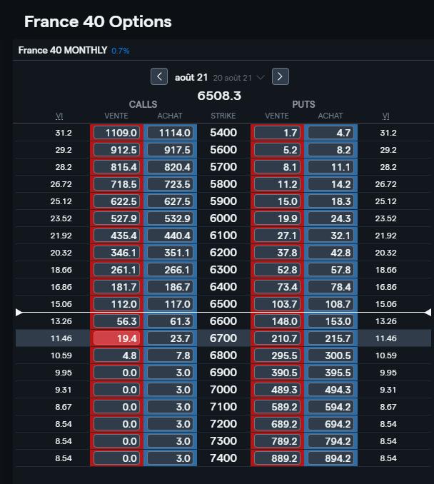 La liste des options CAC 40 sur la plateforme de trading IG