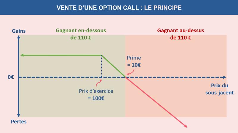 Le principe de la vente d'une option call en chiffres