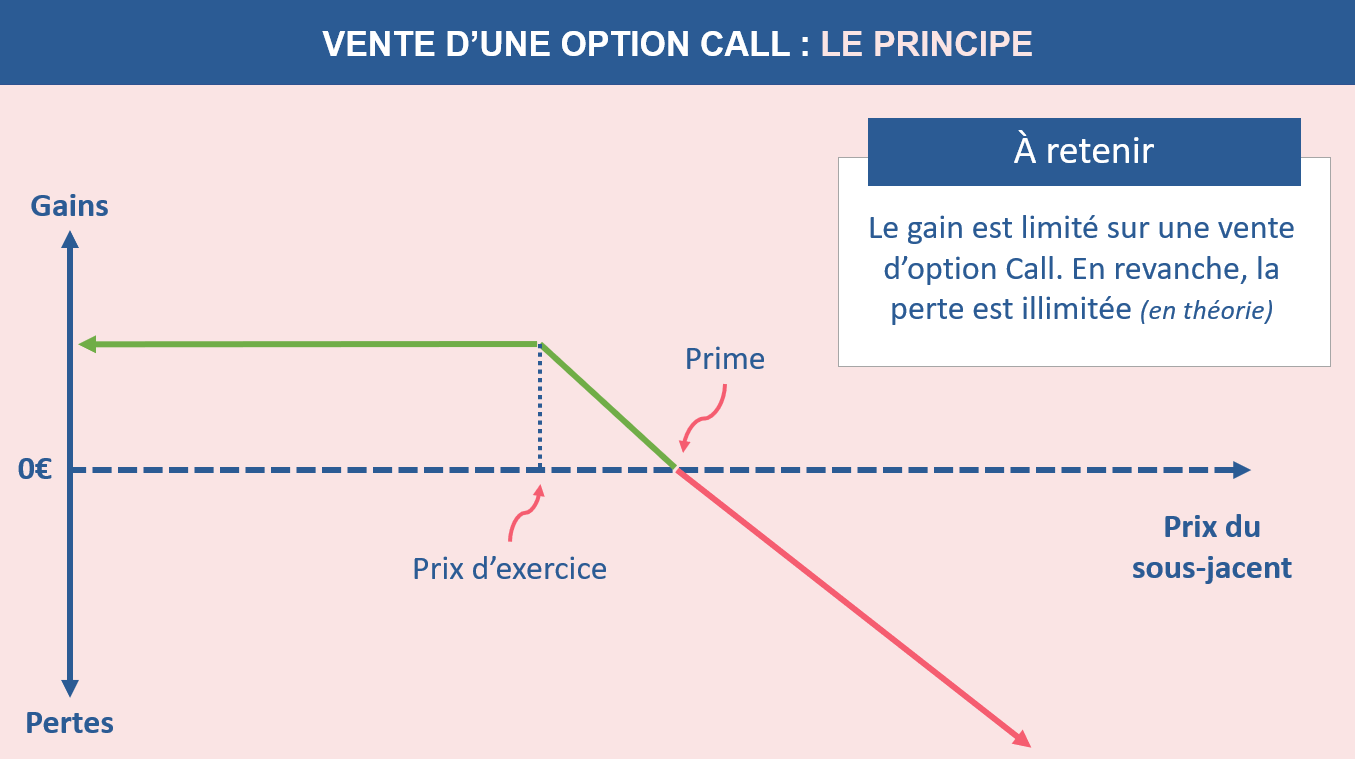 Le principe de la vente d'une option call