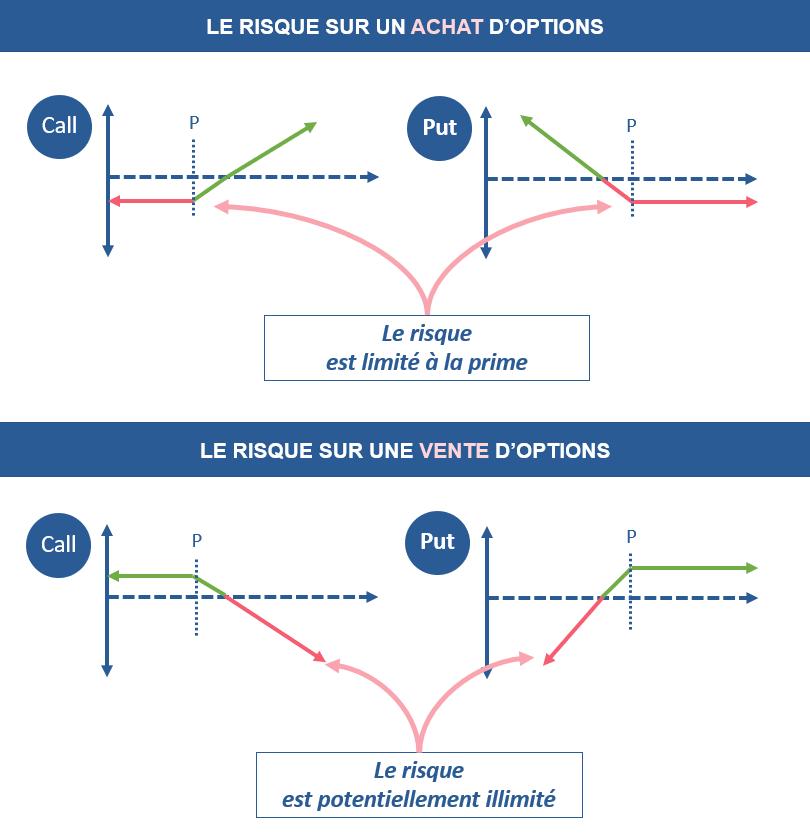 La différence de risques entre l'achat et la vente d'une option