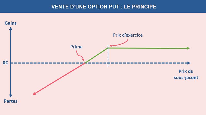 Le principe de la vente d'une option PUT