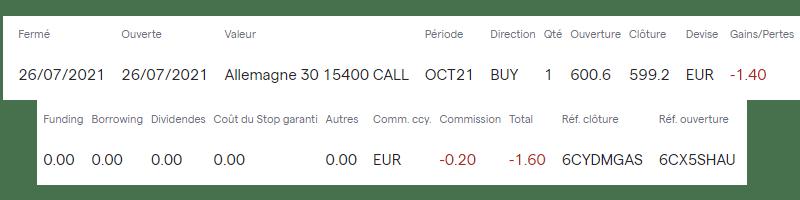 Résultat du trade effectué par erreur sur une option Call Dax