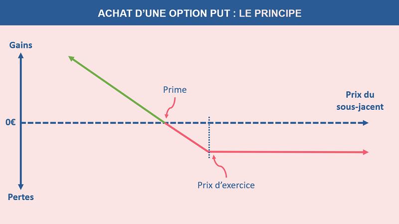 Schéma du fonctionnement d'une option PUT à l'achat
