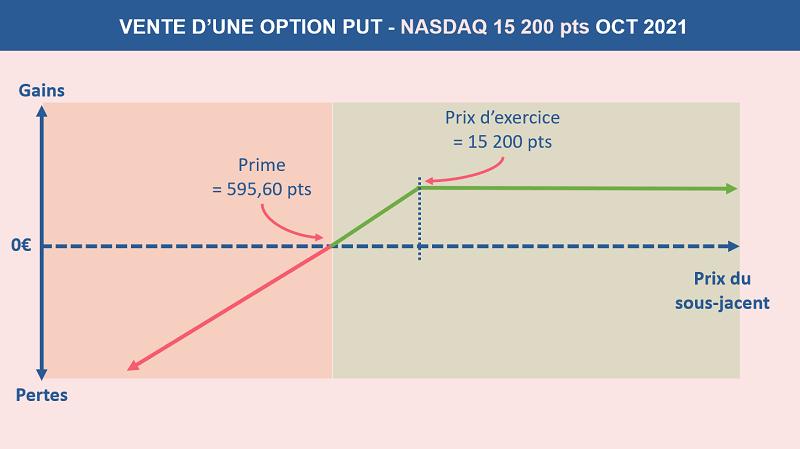 Schéma qui représente la vente d'une option PUT sur le Nasdaq à 15 200 points